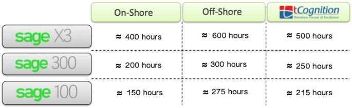 Sage implementation costs
